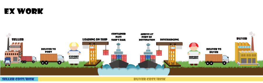 EXW (Ex Works) は輸出者が一番楽な貿易条件