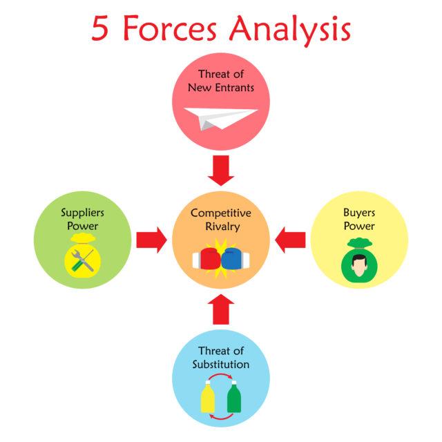 ファイブフォース分析でその業界でのビジネスの将来性を考えてみよう
